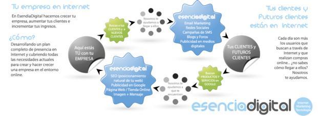 Consultores SEO.Social media, marketing online, SEO