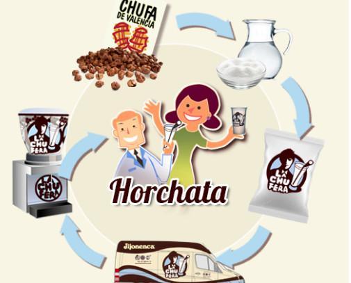 Horchata. Es totalmente natural y fresca