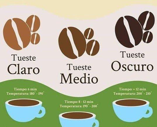 Tostador BuonGiorno. Prueba nuestras variedades de café en grano